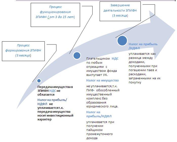 Функции ЗАО «Управляющая